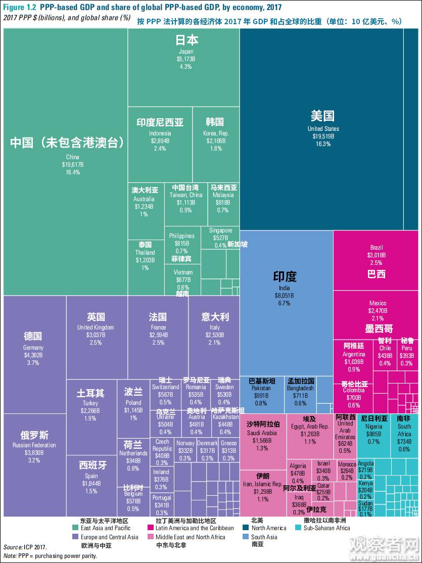 中国GDP三年前已超美国?事情是这样的