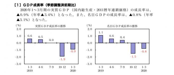 北海道gdp_午间要闻|31省份上半年GDP出炉:16省份正增长;腾讯投资超800...