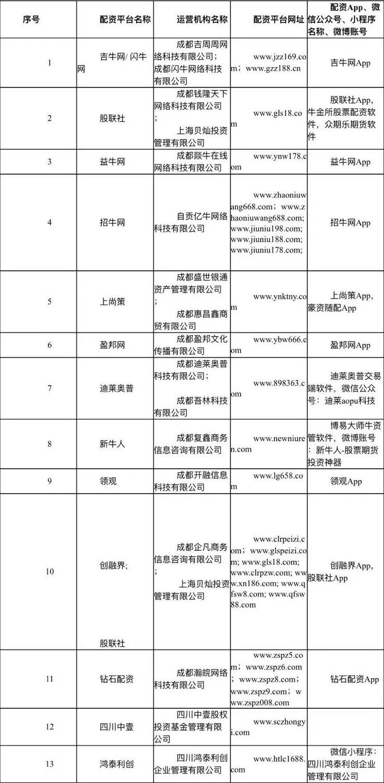 """「交银精选」投资者注意:多地证监局列出""""黑名单"""",这些场外配资机构不能碰插图(2)"""