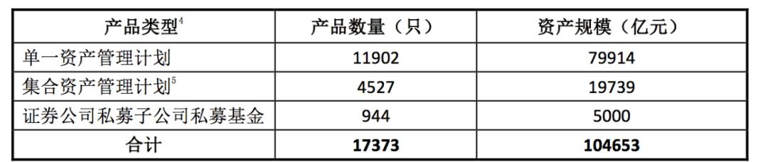 「融通行业景气」中基协:各类资产管理业务只数及规模约53.75万亿元插图(3)