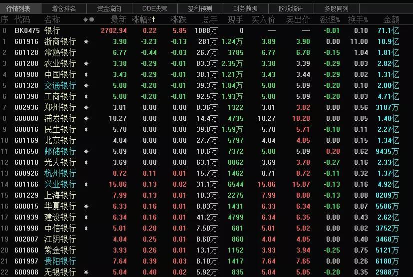 「上证指数行情」银行股解禁潮汹涌,年内超1400亿!这家银行解禁砸出股价新低插图(1)