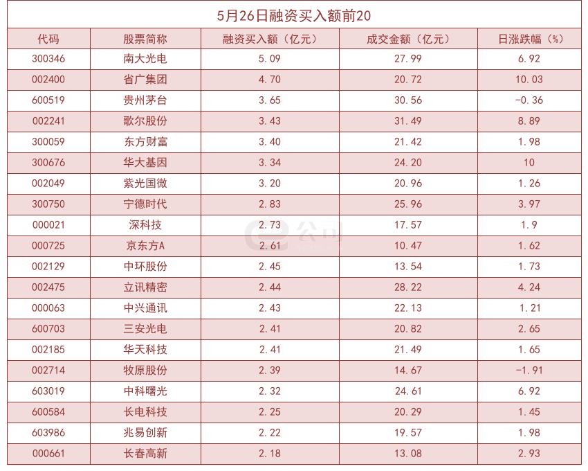 「汇率兑换」杠杆资金大幅加仓股曝光!长沙银行买入占比高达45.39%插图(1)