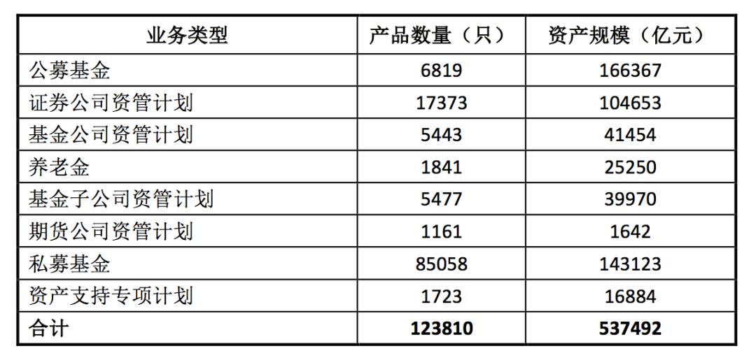 「融通行业景气」中基协:各类资产管理业务只数及规模约53.75万亿元插图