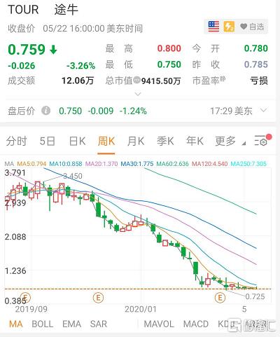 「炒股分析」途牛股价超30日低于1美元 触发纳斯达克退市警告插图