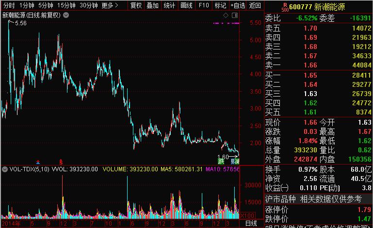"""「维业股份」9万股民""""哭昏""""!暴跌99%,市值蒸发700亿!这家公司退市股价仅值1毛7插图(8)"""