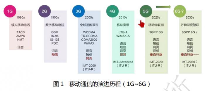 华为新动向:已预研6G,毫米波段为主