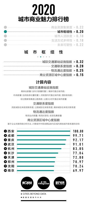 2020年新一线城市排名:成都蝉联新一线榜首,合肥、佛山首次入围