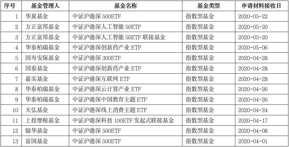 「中国红」ETF最新动向!这一类密集上报,成为下一个大风口?插图
