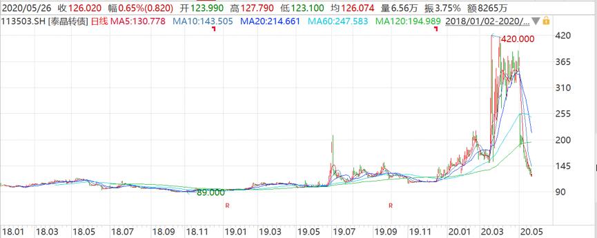 「金融证券」最后两小时!曾涨3倍的泰晶转债即将谢幕插图(1)