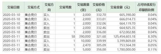 """「叶荣添新浪博客」单日换手率5338%!仍有可转债""""热得烫手"""",高价个券溢价也最猛插图(3)"""