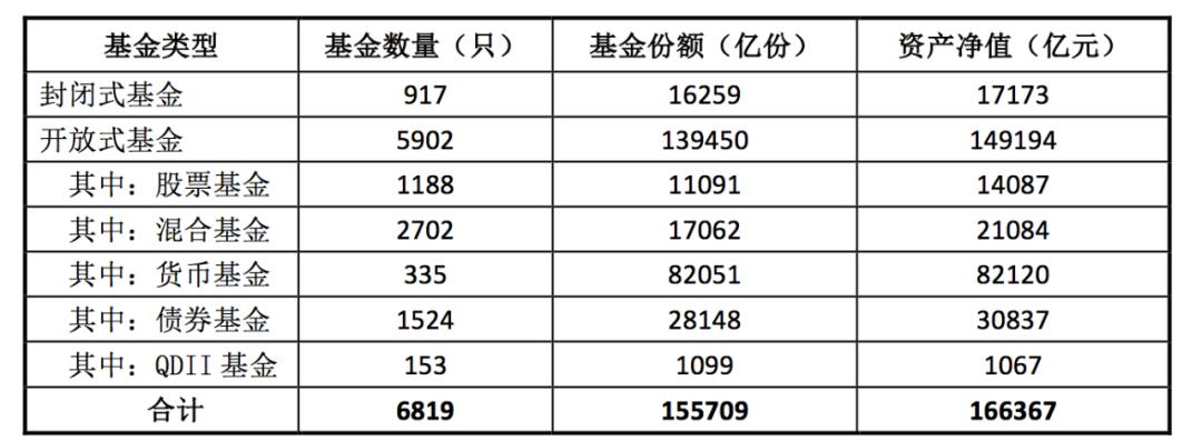 「融通行业景气」中基协:各类资产管理业务只数及规模约53.75万亿元插图(1)