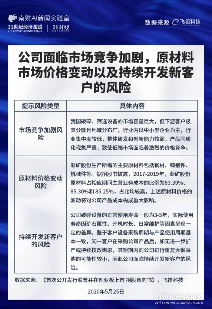 「意华股份」新股排查:浙矿股份市场竞争加剧,客户持续需求前景不明插图