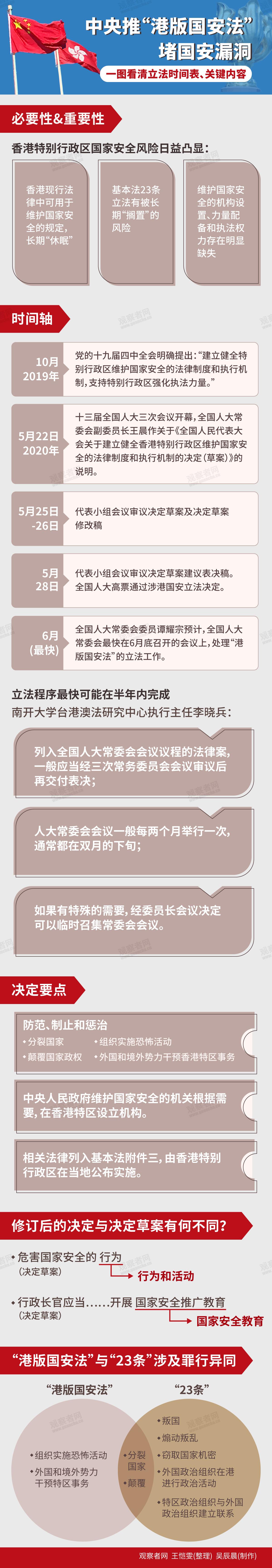 "【bch】_""港版国安法""决定文字有微调,一图看懂"