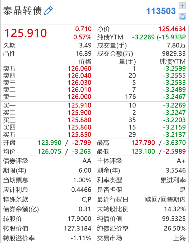 「金融证券」最后两小时!曾涨3倍的泰晶转债即将谢幕插图(3)