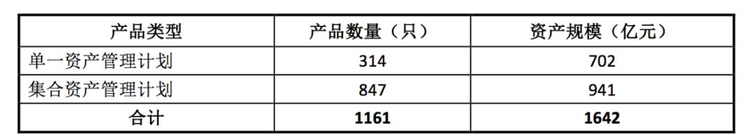 「融通行业景气」中基协:各类资产管理业务只数及规模约53.75万亿元插图(4)