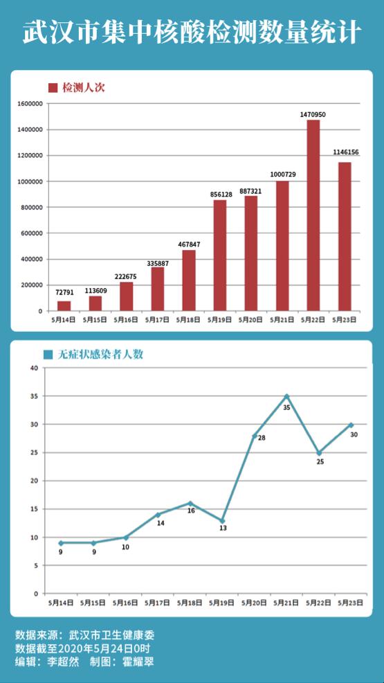 【okex】_武汉全民核酸检测进入尾声,十天内查出189例无症状感染者