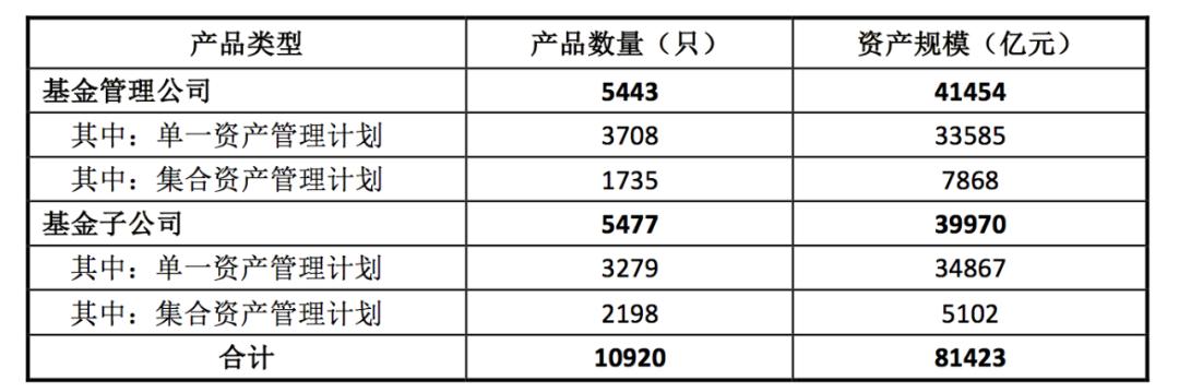 「融通行业景气」中基协:各类资产管理业务只数及规模约53.75万亿元插图(2)