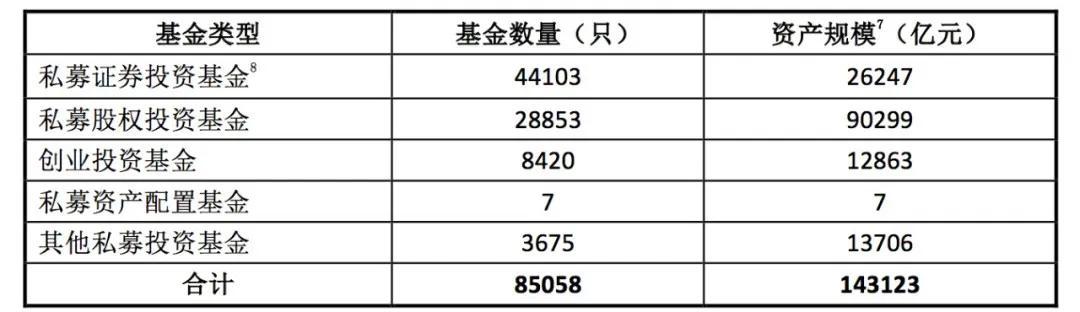 「融通行业景气」中基协:各类资产管理业务只数及规模约53.75万亿元插图(5)