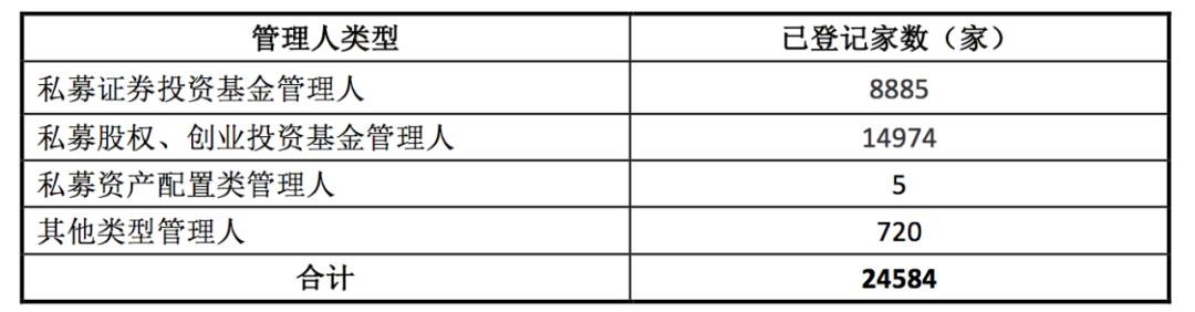 「融通行业景气」中基协:各类资产管理业务只数及规模约53.75万亿元插图(6)