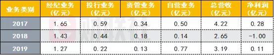 「长江现货」爱建证券马甲维权之外连收8张罚单,更遭金融机构5.7亿追债插图(8)