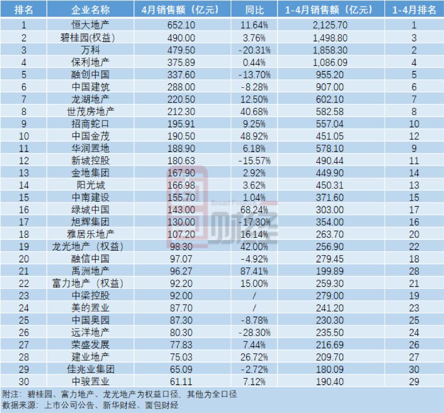 TOP30房企2020年4月累计实现销售金额5692.81亿元 环比增长10.45%