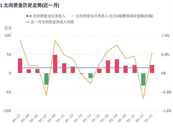 「红塔山经典100」5月外资逆势净流入超200亿,二季度把握这两大主线插图