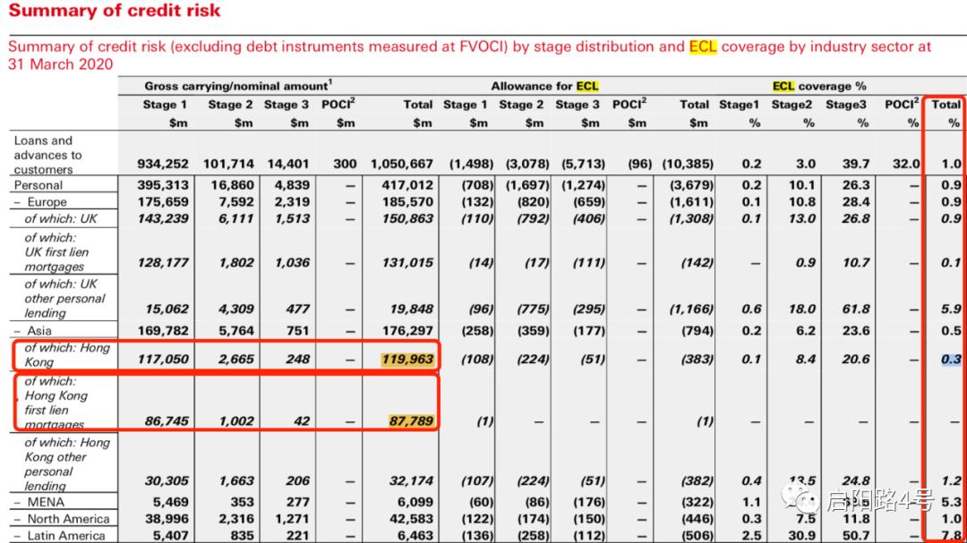 图注:预计信贷损失计提比率(最右竖列)