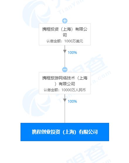 携程上海成立新公司,主营创业投资等业务