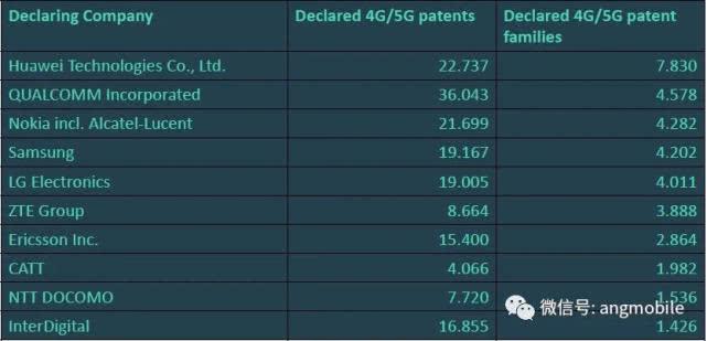 全球4G/5G关键专利排名:华为居首爱立信垫底