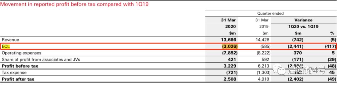 图注:预期信贷损失(ECL)较去年同期增长24亿美元
