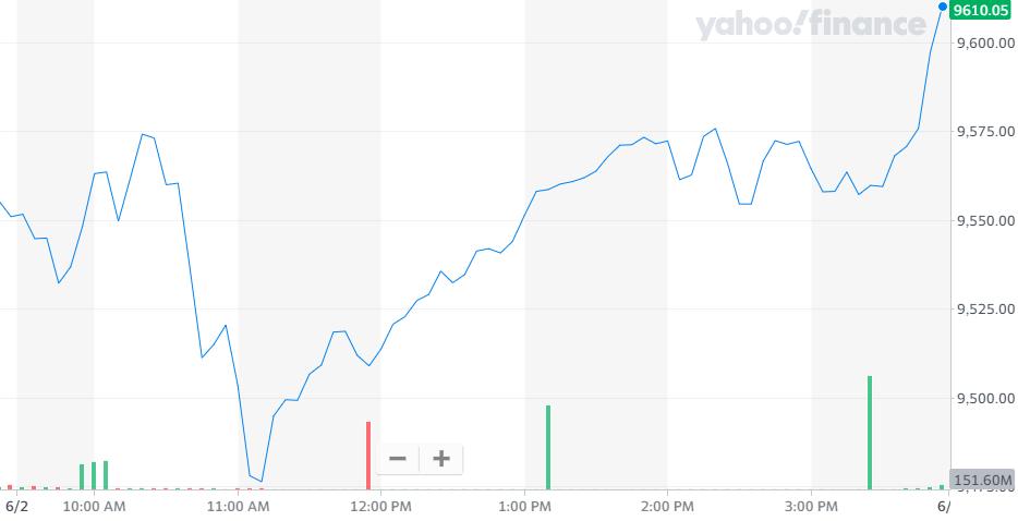 股讯 | 纳指接近历史高位 云计算或推动微软市值达2万亿美元