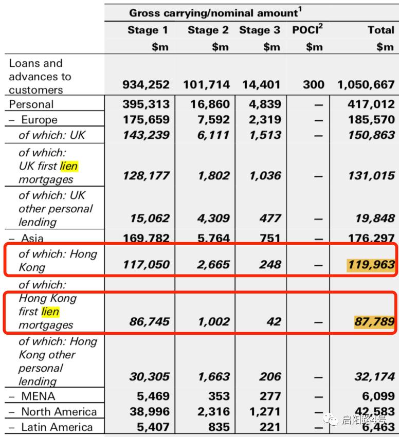 """图注:2020年一季度香港个人贷款余额和香港地区""""第一留置权按揭贷款"""""""