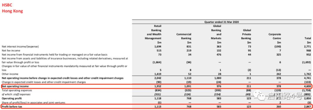 图注:汇丰香港总营收和税前利润(从上至下)