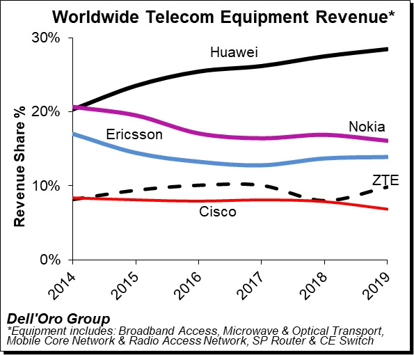 抛开华为,加拿大运营商选择诺基亚和爱立信构建 5G