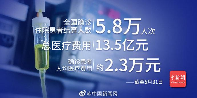 【网络营销方法】_白皮书:中国新冠确诊患者人均医疗费2.3万 全部由国家承担