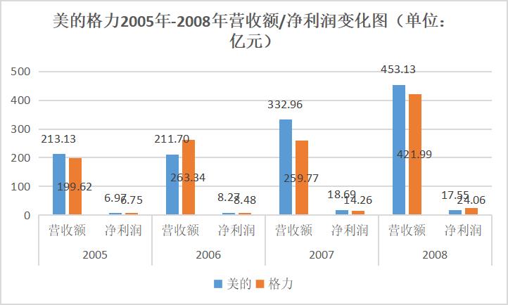 美的格力2005-2008年营收额/净利润变化图 锌财经制图