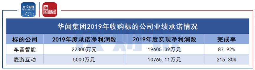 图6:华闻集团2019年收购标的公司业绩承诺情况