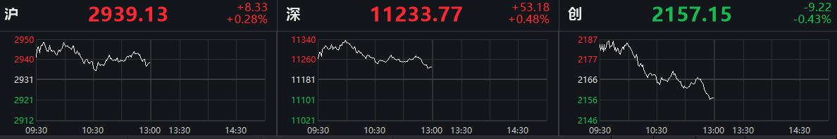 沪指涨0.28%创指跌0.43% 保险、海南自贸港概念走强