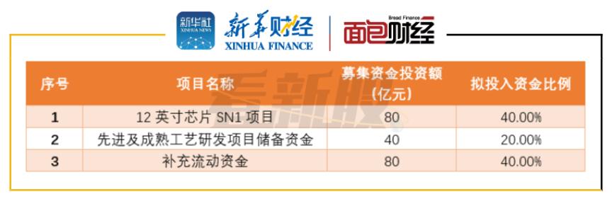 图2:中芯国际IPO募集资金拟投资项目