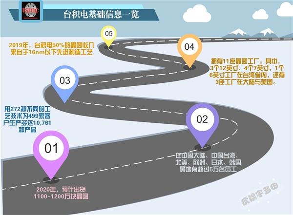 台积电:这家卡脖子企业如何起于台湾