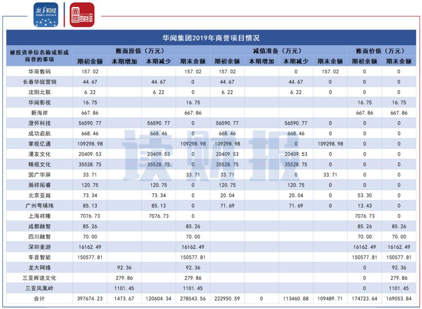 图5:华闻集团2019年商誉项目情况