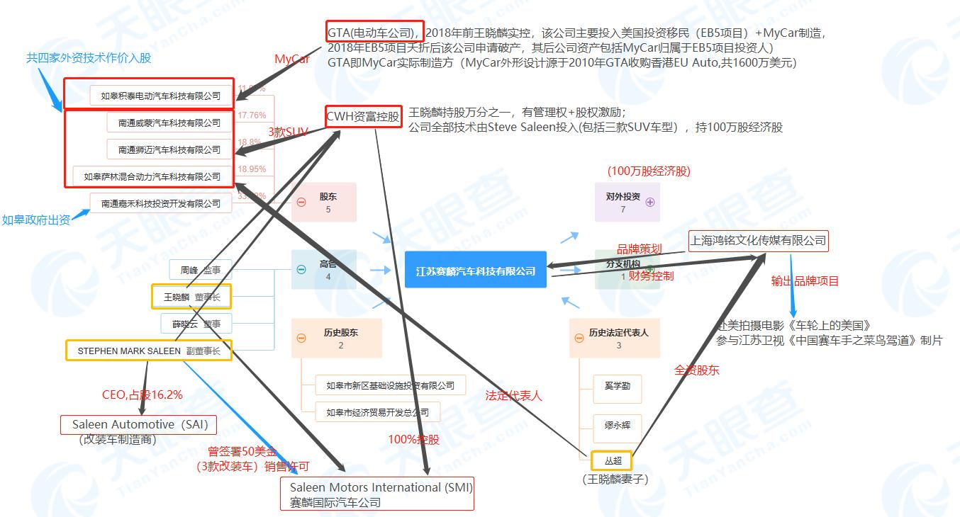 图片说明:根据王晓麟的自述,凤凰网财经整理以上组织关系图