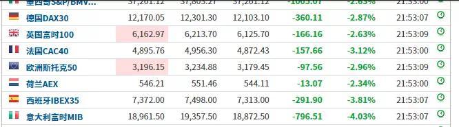 """「长海股份」外围股市将上演""""黑色星期四""""?美股、欧股、原油全在暴跌插图(3)"""