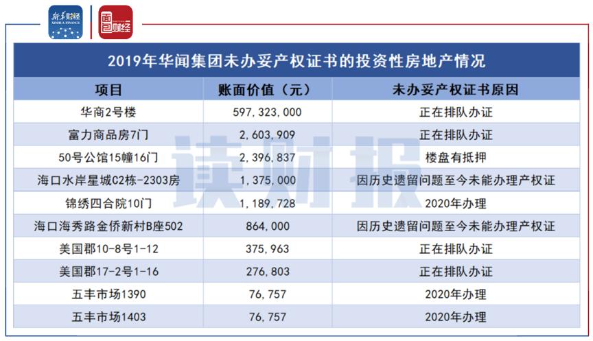 图3:2019年华闻集团未办妥产权证书的投资性房地产情况