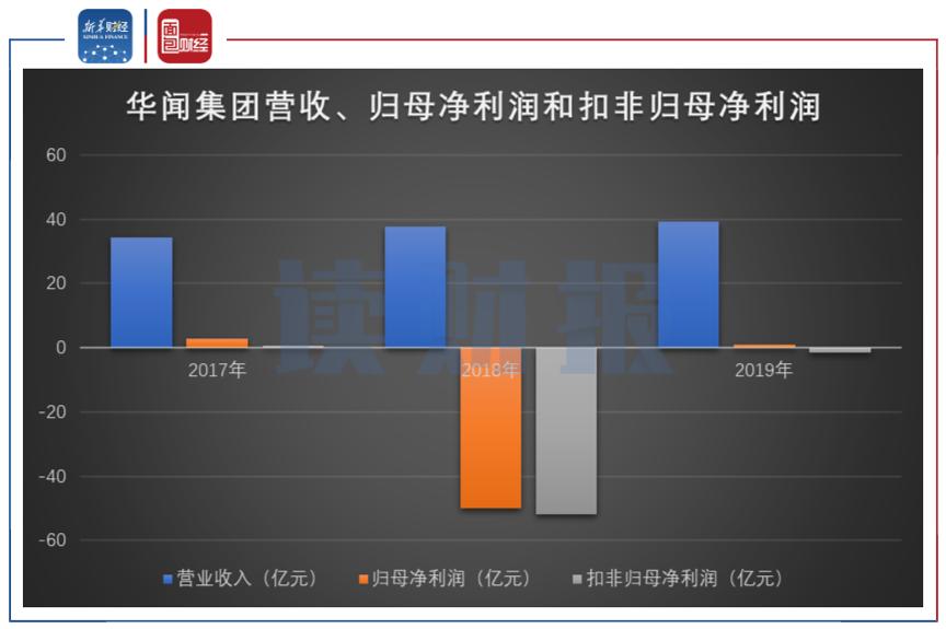 图1:华闻集团近三年营收、归母净利润和扣非归母净利润