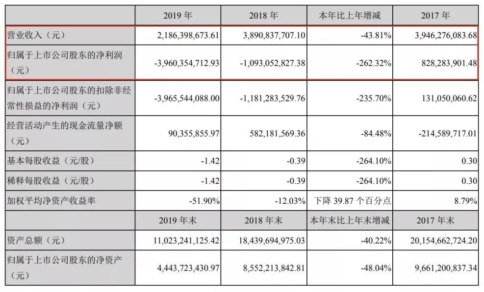 王中军2.2亿甩卖香港豪宅 华谊兄弟巨亏40亿元能否填补漏洞?