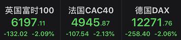 「金太阳炒股软件下载」全球股市集体大跌!3天巨亏45%,10亿资金被埋,有人心态崩了插图