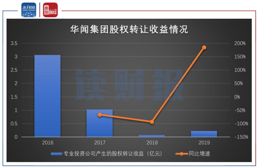 图4:华闻集团2016年至2019年股权转让收益情况