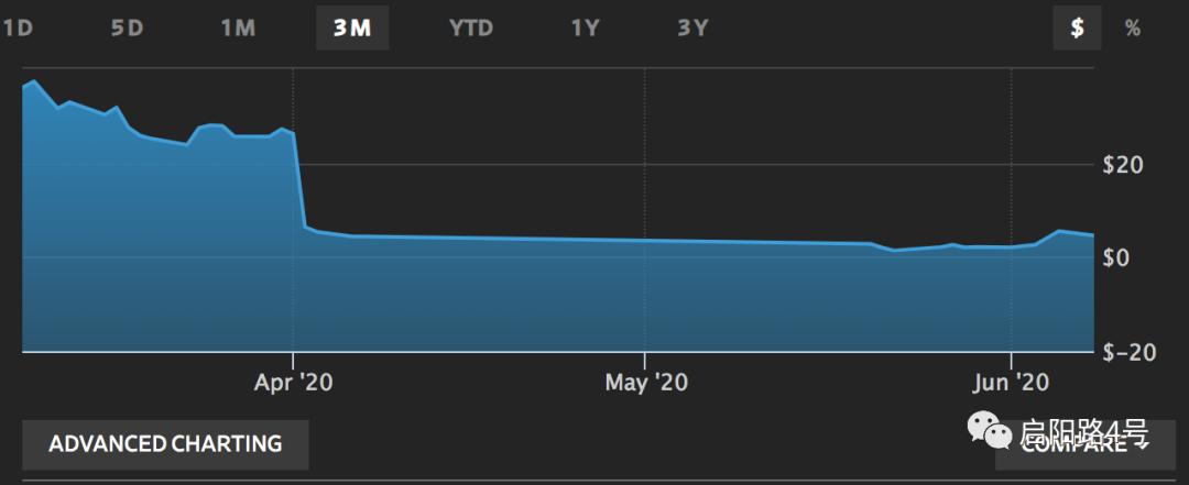 图注:瑞幸过去三个月股价,在2至4美元的低位徘徊