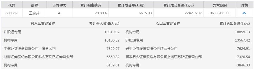 「ipo是什么」龙虎榜:王府井连续涨停 近两日遭北向资金、机构资金净卖出插图